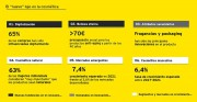 Fuente: Informe de Luxury and Cosmetics financial factbook de EY.